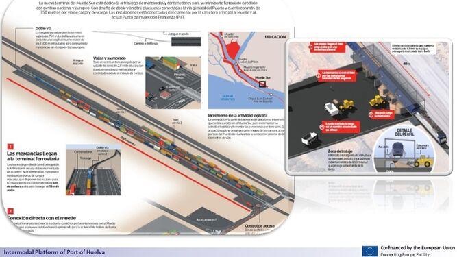 Europa respalda la intermodalidad del Puerto de Huelva