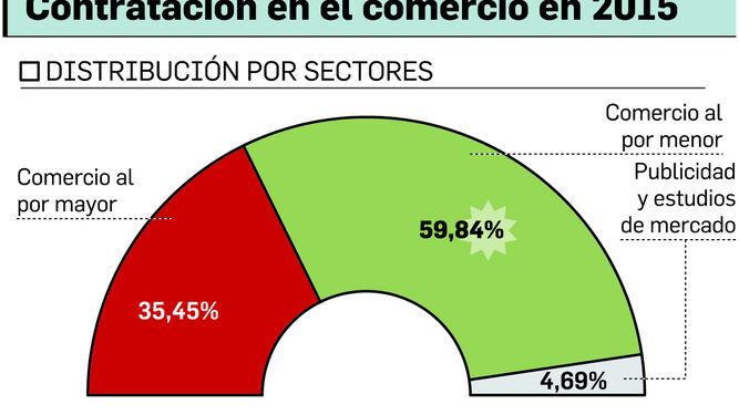 Huelva será una de las provincias en las que se firmen más contratos en Navidad