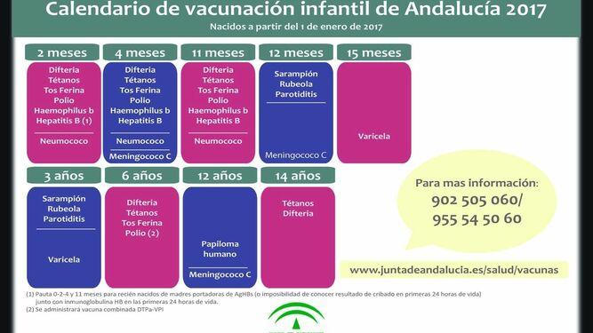 Calendario Vacunas 2020 Andalucia.Satisfaccion Al Incluir El Neumococoen El Nuevo Calendario De Vacunas
