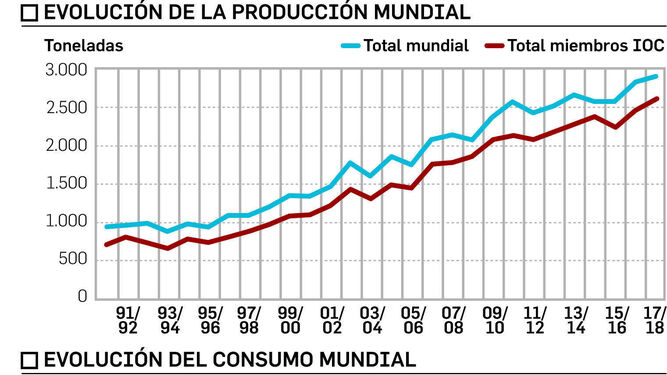 La producción mundial sube pese a la caída de la española