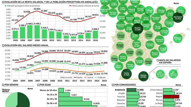 El sueldo medio anual de la provincia crece pero es el segundo peor de España