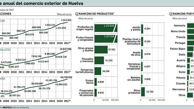 La exportación de alimentos bate récord tras nueve años en alza